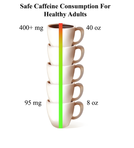 The FDA estimates that caffeine intake from coffee becomes unhealthy for adults at about five cups or 40 ounces.