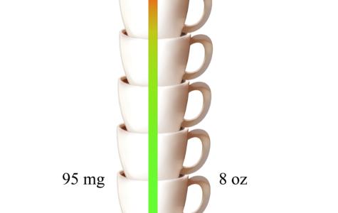 Caffeine intake and its impact