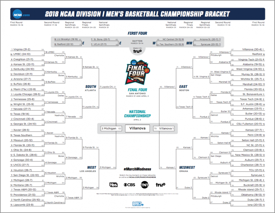 March+Madness+2018+final+bracket.