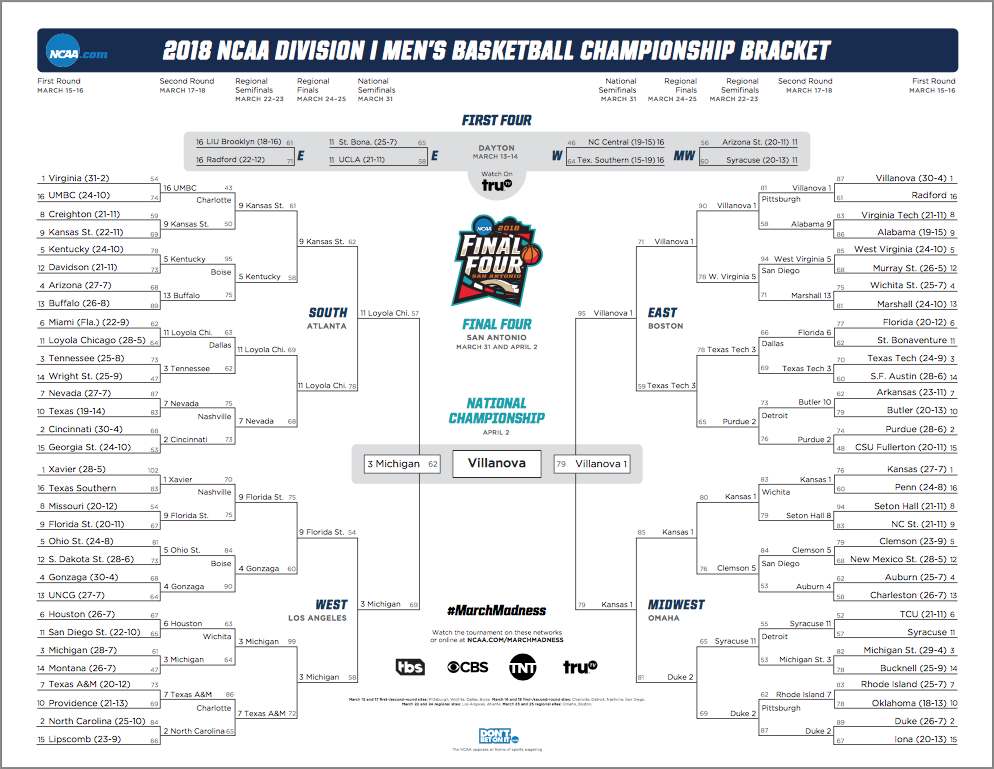 March Madness 2018 final bracket.